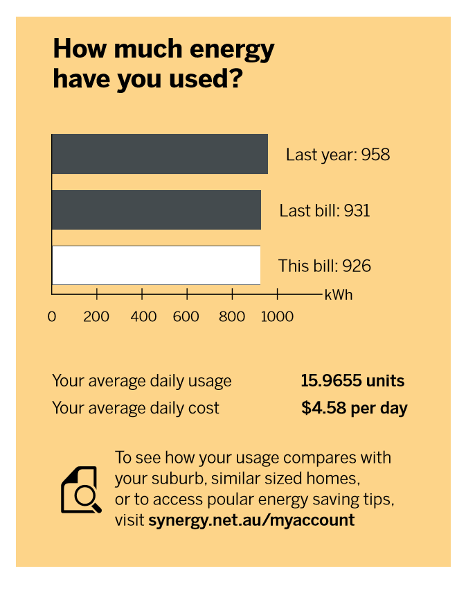An estimated meter read will be indicated white bar in the 'How much energy have you used' chart