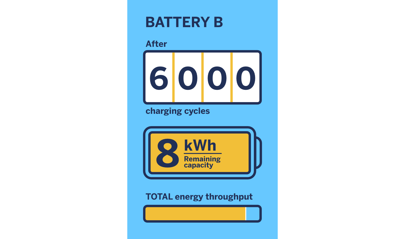 Battery B 6000 Life Cycles